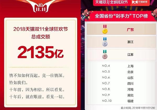2018天猫双11成交额